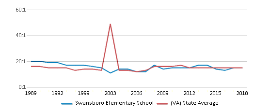 This chart display the student teacher ratio of Swansboro Elementary School and the public school average student teacher ratio of Virginia by year, with the latest 2017-18 school year data.