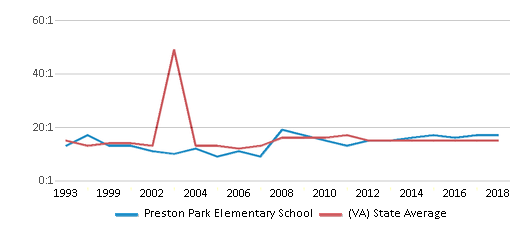 This chart display the student teacher ratio of Preston Park Elementary School and the public school average student teacher ratio of Virginia by year, with the latest 2017-18 school year data.