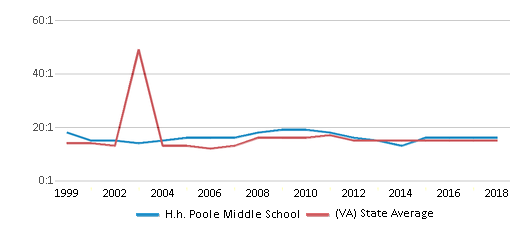 This chart display the student teacher ratio of H.h. Poole Middle School and the public school average student teacher ratio of Virginia by year, with the latest 2017-18 school year data.