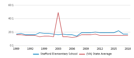 This chart display the student teacher ratio of Stafford Elementary School and the public school average student teacher ratio of Virginia by year, with the latest 2017-18 school year data.
