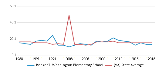 This chart display the student teacher ratio of Booker T. Washington Elementary School and the public school average student teacher ratio of Virginia by year, with the latest 2017-18 school year data.