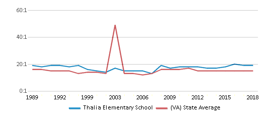 This chart display the student teacher ratio of Thalia Elementary School and the public school average student teacher ratio of Virginia by year, with the latest 2017-18 school year data.