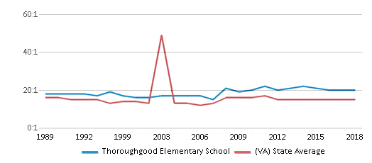 This chart display the student teacher ratio of Thoroughgood Elementary School and the public school average student teacher ratio of Virginia by year, with the latest 2017-18 school year data.