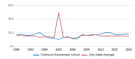 This chart display the student teacher ratio of Yorktown Elementary School and the public school average student teacher ratio of Virginia by year, with the latest 2017-18 school year data.