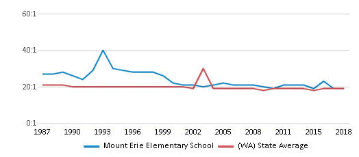 This chart display the student teacher ratio of Mount Erie Elementary School and the public school average student teacher ratio of Washington by year, with the latest 2017-18 school year data.