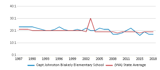 This chart display the student teacher ratio of Capt Johnston Blakely Elementary School and the public school average student teacher ratio of Washington by year, with the latest 2017-18 school year data.