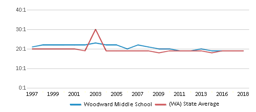 This chart display the student teacher ratio of Woodward Middle School and the public school average student teacher ratio of Washington by year, with the latest 2017-18 school year data.