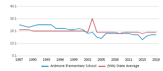 This chart display the student teacher ratio of Ardmore Elementary School and the public school average student teacher ratio of Washington by year, with the latest 2017-18 school year data.