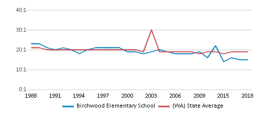 This chart display the student teacher ratio of Birchwood Elementary School and the public school average student teacher ratio of Washington by year, with the latest 2017-18 school year data.