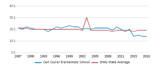 This chart display the student teacher ratio of Carl Cozier Elementary School and the public school average student teacher ratio of Washington by year, with the latest 2017-18 school year data.