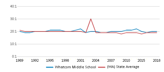 This chart display the student teacher ratio of Whatcom Middle School and the public school average student teacher ratio of Washington by year, with the latest 2017-18 school year data.