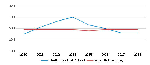 This chart display the student teacher ratio of Challenger High School and the public school average student teacher ratio of Washington by year, with the latest 2017-18 school year data.