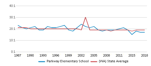 This chart display the student teacher ratio of Parkway Elementary School and the public school average student teacher ratio of Washington by year, with the latest 2017-18 school year data.