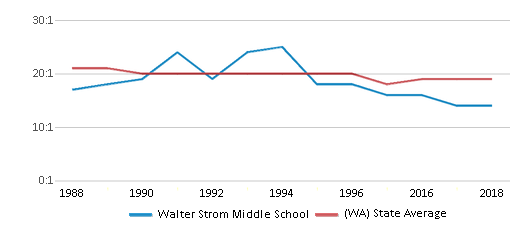 This chart display the student teacher ratio of Walter Strom Middle School and the public school average student teacher ratio of Washington by year, with the latest 2017-18 school year data.