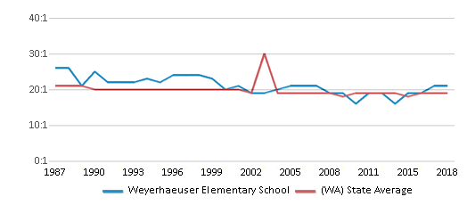 This chart display the student teacher ratio of Weyerhaeuser Elementary School and the public school average student teacher ratio of Washington by year, with the latest 2017-18 school year data.