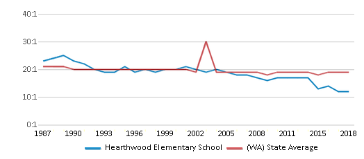 This chart display the student teacher ratio of Hearthwood Elementary School and the public school average student teacher ratio of Washington by year, with the latest 2017-18 school year data.
