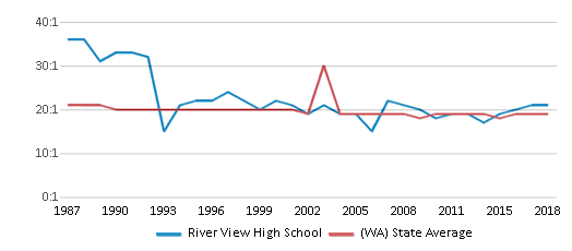 This chart display the student teacher ratio of River View High School and the public school average student teacher ratio of Washington by year, with the latest 2017-18 school year data.