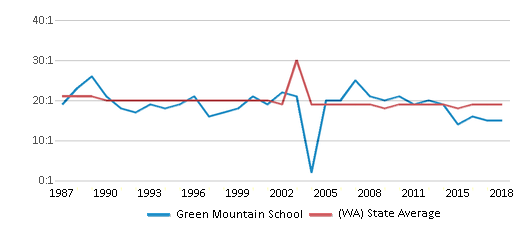 This chart display the student teacher ratio of Green Mountain School and the public school average student teacher ratio of Washington by year, with the latest 2017-18 school year data.