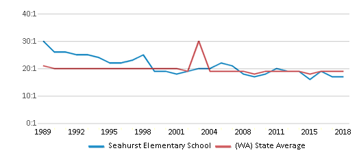 This chart display the student teacher ratio of Seahurst Elementary School and the public school average student teacher ratio of Washington by year, with the latest 2017-18 school year data.