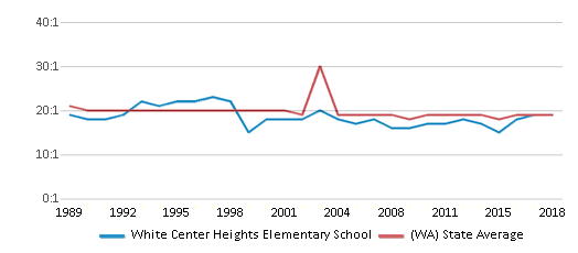 This chart display the student teacher ratio of White Center Heights Elementary School and the public school average student teacher ratio of Washington by year, with the latest 2017-18 school year data.