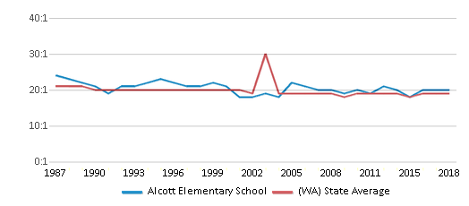 This chart display the student teacher ratio of Alcott Elementary School and the public school average student teacher ratio of Washington by year, with the latest 2017-18 school year data.