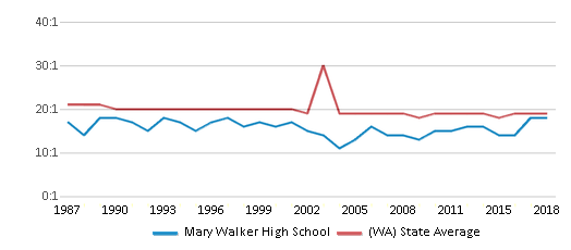 This chart display the student teacher ratio of Mary Walker High School and the public school average student teacher ratio of Washington by year, with the latest 2017-18 school year data.