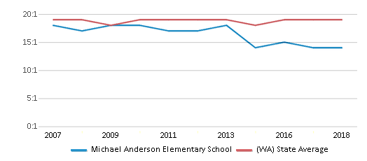 This chart display the student teacher ratio of Michael Anderson Elementary School and the public school average student teacher ratio of Washington by year, with the latest 2017-18 school year data.