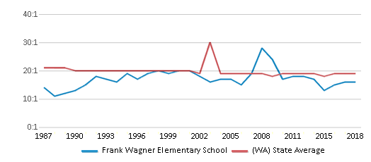 This chart display the student teacher ratio of Frank Wagner Elementary School and the public school average student teacher ratio of Washington by year, with the latest 2017-18 school year data.