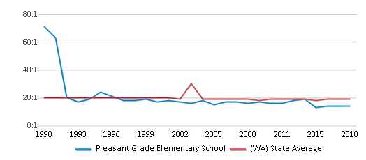 This chart display the student teacher ratio of Pleasant Glade Elementary School and the public school average student teacher ratio of Washington by year, with the latest 2017-18 school year data.