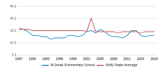 This chart display the student teacher ratio of N Omak Elementary School and the public school average student teacher ratio of Washington by year, with the latest 2017-18 school year data.