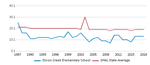 This chart display the student teacher ratio of Onion Creek Elementary School and the public school average student teacher ratio of Washington by year, with the latest 2017-18 school year data.