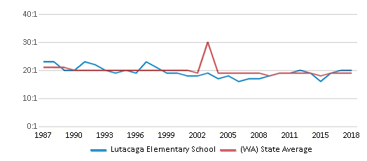 This chart display the student teacher ratio of Lutacaga Elementary School and the public school average student teacher ratio of Washington by year, with the latest 2017-18 school year data.