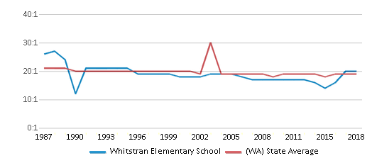 This chart display the student teacher ratio of Whitstran Elementary School and the public school average student teacher ratio of Washington by year, with the latest 2017-18 school year data.