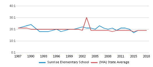 This chart display the student teacher ratio of Sunrise Elementary School and the public school average student teacher ratio of Washington by year, with the latest 2017-18 school year data.