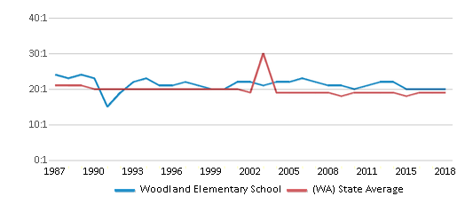 This chart display the student teacher ratio of Woodland Elementary School and the public school average student teacher ratio of Washington by year, with the latest 2017-18 school year data.