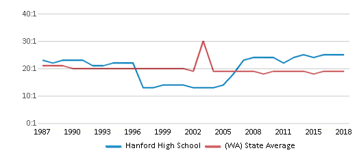 This chart display the student teacher ratio of Hanford High School and the public school average student teacher ratio of Washington by year, with the latest 2017-18 school year data.