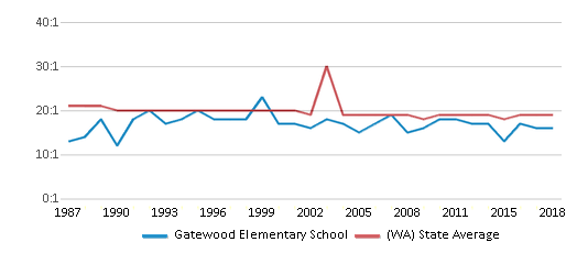 This chart display the student teacher ratio of Gatewood Elementary School and the public school average student teacher ratio of Washington by year, with the latest 2017-18 school year data.