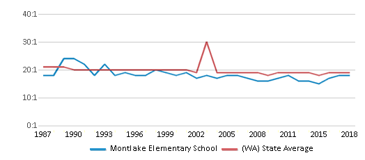 This chart display the student teacher ratio of Montlake Elementary School and the public school average student teacher ratio of Washington by year, with the latest 2017-18 school year data.
