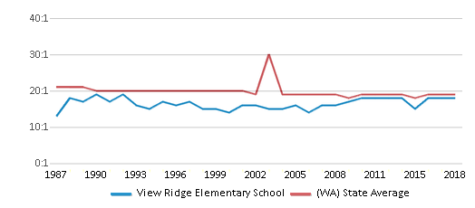 This chart display the student teacher ratio of View Ridge Elementary School and the public school average student teacher ratio of Washington by year, with the latest 2017-18 school year data.