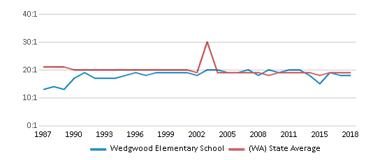 This chart display the student teacher ratio of Wedgwood Elementary School and the public school average student teacher ratio of Washington by year, with the latest 2017-18 school year data.