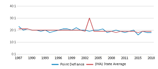 This chart display the student teacher ratio of Point Defiance and the public school average student teacher ratio of Washington by year, with the latest 2017-18 school year data.