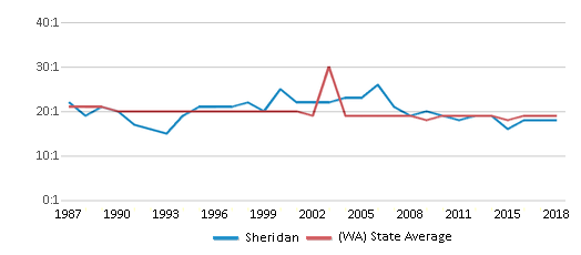 This chart display the student teacher ratio of Sheridan and the public school average student teacher ratio of Washington by year, with the latest 2017-18 school year data.