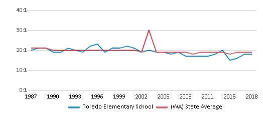 This chart display the student teacher ratio of Toledo Elementary School and the public school average student teacher ratio of Washington by year, with the latest 2017-18 school year data.