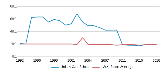 This chart display the student teacher ratio of Union Gap School and the public school average student teacher ratio of Washington by year, with the latest 2017-18 school year data.