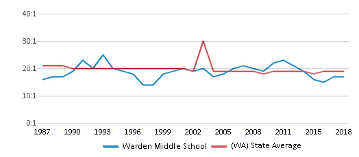 This chart display the student teacher ratio of Warden Middle School and the public school average student teacher ratio of Washington by year, with the latest 2017-18 school year data.