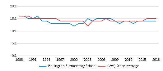 This chart display the student teacher ratio of Belington Elementary School and the public school average student teacher ratio of West Virginia by year, with the latest 2017-18 school year data.