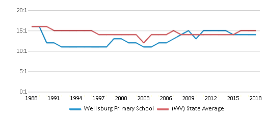 This chart display the student teacher ratio of Wellsburg Primary School and the public school average student teacher ratio of West Virginia by year, with the latest 2017-18 school year data.