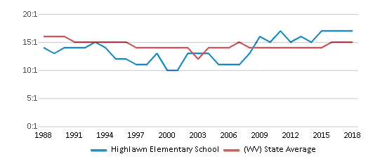 This chart display the student teacher ratio of Highlawn Elementary School and the public school average student teacher ratio of West Virginia by year, with the latest 2017-18 school year data.