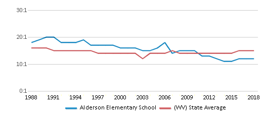 This chart display the student teacher ratio of Alderson Elementary School and the public school average student teacher ratio of West Virginia by year, with the latest 2017-18 school year data.