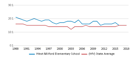 This chart display the student teacher ratio of West Milford Elementary School and the public school average student teacher ratio of West Virginia by year, with the latest 2017-18 school year data.